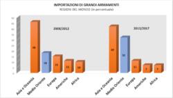 Raddoppiate le importazioni di armi in Medio Oriente