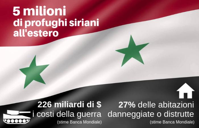 Le sfide della Siria che si rimette in piedi