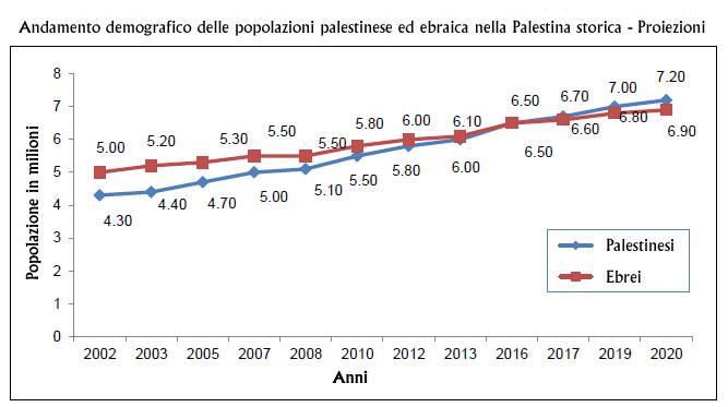 Secondo uno studio demografico, in Terra Santa più palestinesi che ebrei nel 2020